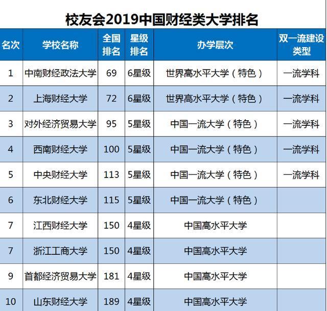 2019外国财经类年夜学排行榜:西财第4外南年夜伪至名归?
