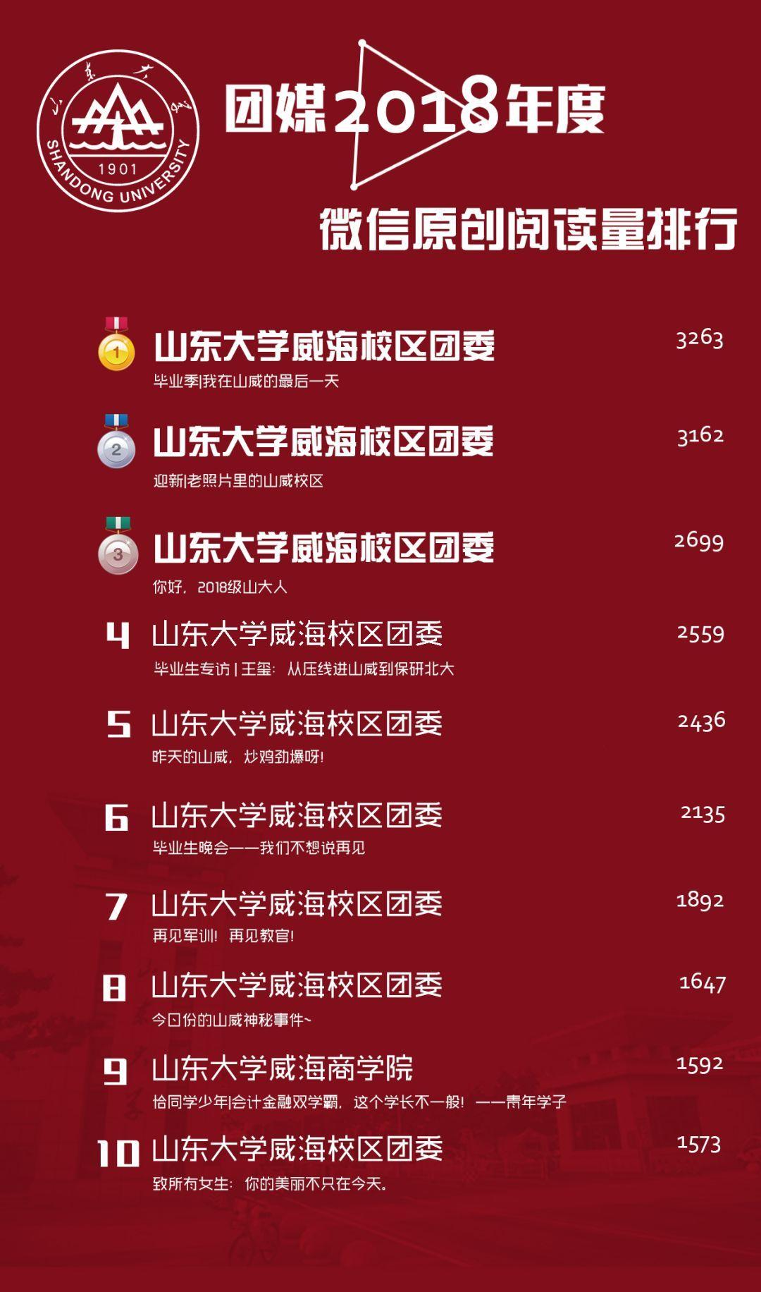 2019年团购排行_2019年最新社区团购小程序电商平台排名榜