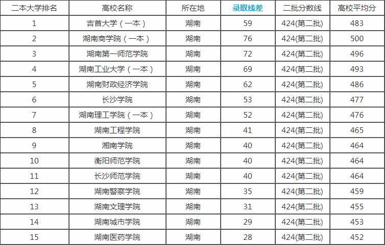 文科大学排名及分数线_二本大学排名及分数线