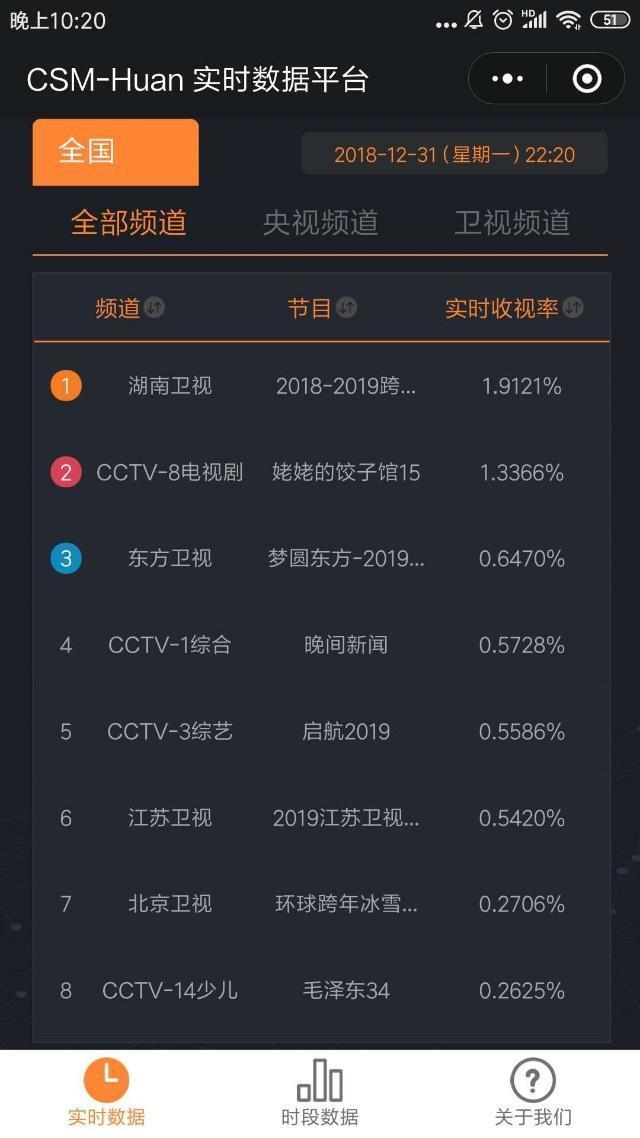 2019年卫视收视排行_2019跨年收视率排名出炉 湖南卫视与江苏卫视到底谁