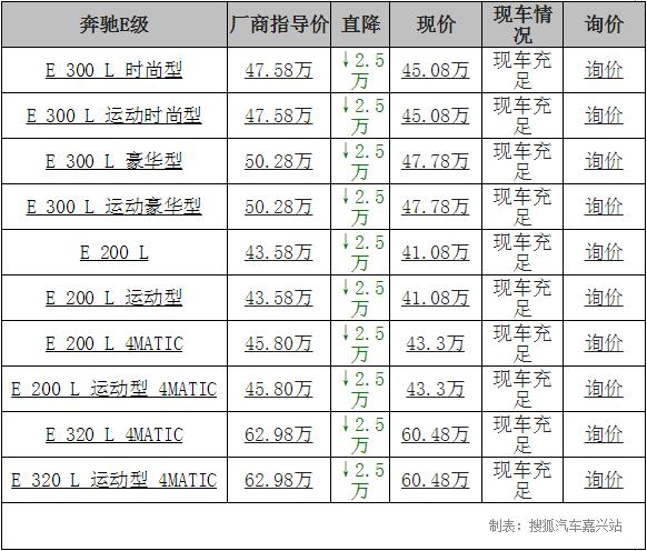 【嘉兴】奔驰E级最高优惠25000元