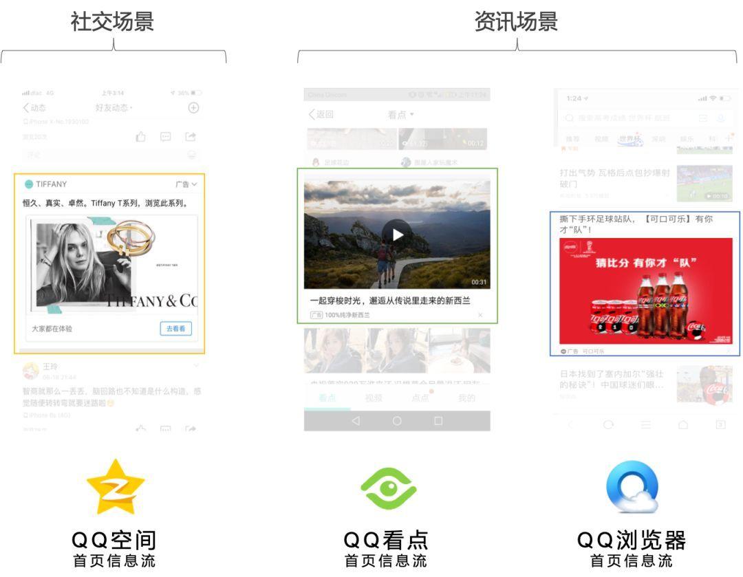 广告投放新玩法,Q系首页信息流广告产品能力及案例