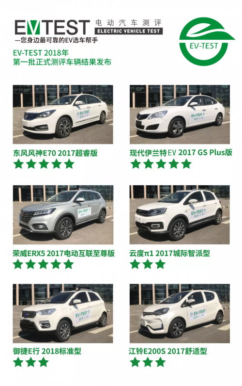 【EV-TEST发布】新年礼,东风风神E70性能画像发布