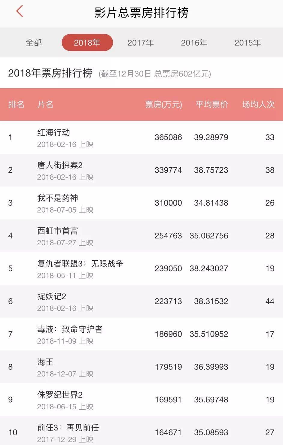 2018年度票房排行榜_2018年中国内地票房排行榜前十出炉 年度总票房创新