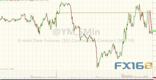 3月標普500指數期貨合約一度下跌1.3%;納斯達克100指數期貨重挫2.1%。