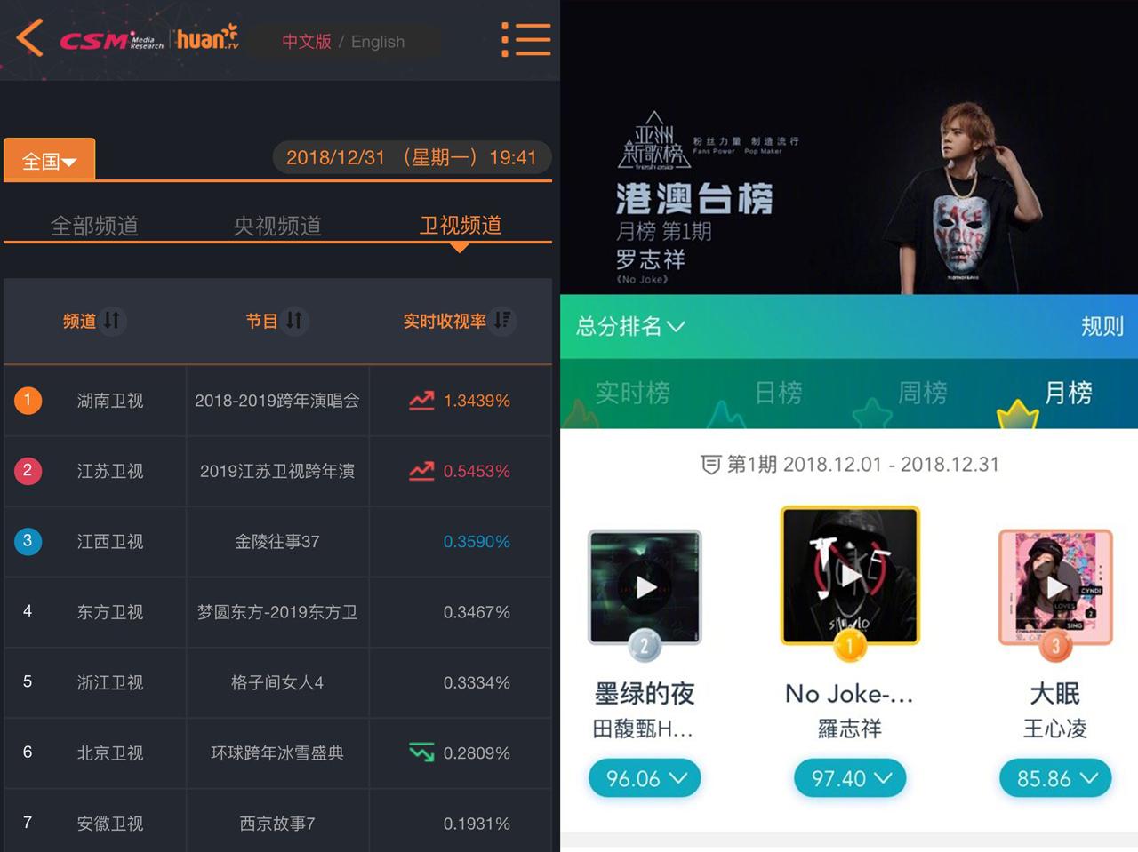 罗志祥跨年开场获收视第一 新歌舞台炸裂月榜夺冠
