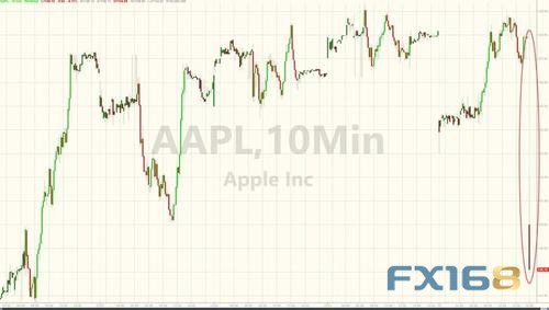 """苹果业绩""""爆雷""""引发市场""""巨震"""":日元疯涨400点道指期货暴跌300点金"""