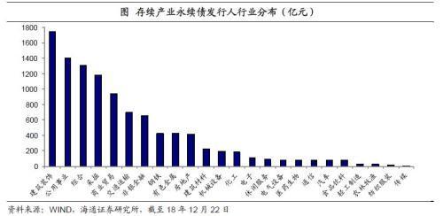 姜超:不一样的永续债投资价值分析