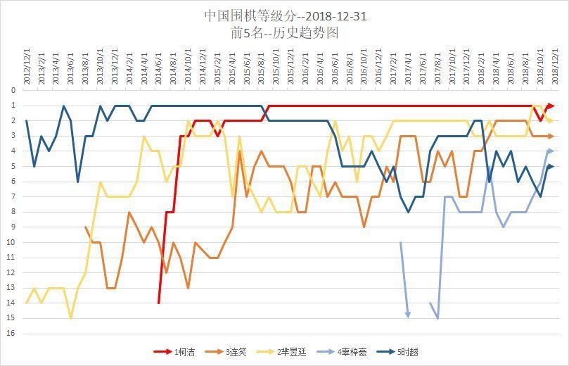 2019围棋排行榜_围棋手游大全 2018围棋手游排行榜 围棋游戏下载