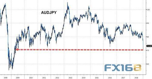 美元/日元一度下挫3.7%,至104.87,創出3月26日以來最低水平。