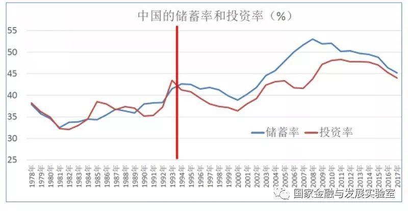 李扬|有效媒介储蓄/投资:中国金融业的贡献