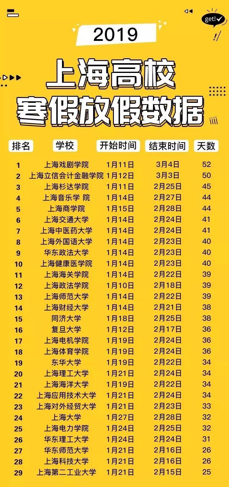 2019童鞋排行榜_2019全国高校寒假排行榜,最长的竟然有56天!