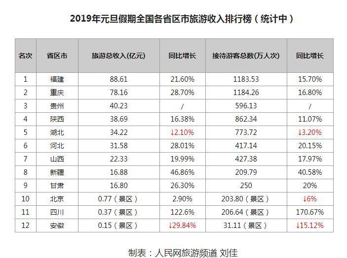 2019跨年收视排行榜_跨年收视率2019各大卫视排名