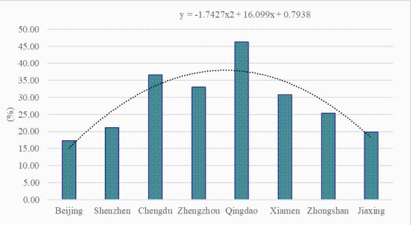 流动人口对城市发展的影响_流动人口对大城市发展的影响及对策