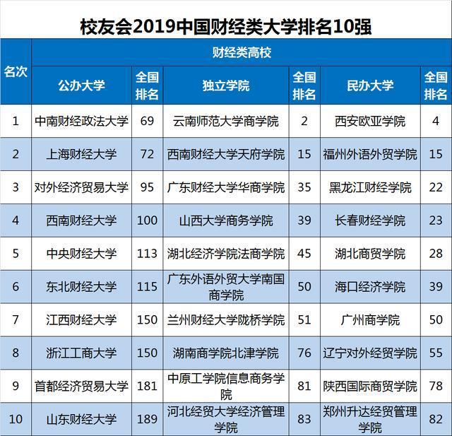 2019外国财经类年夜学排行榜3所跻身百弱外南财经政法年夜学第一