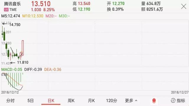 腾讯音乐四连跌,但中国在线音乐市场起势了-天方燕谈