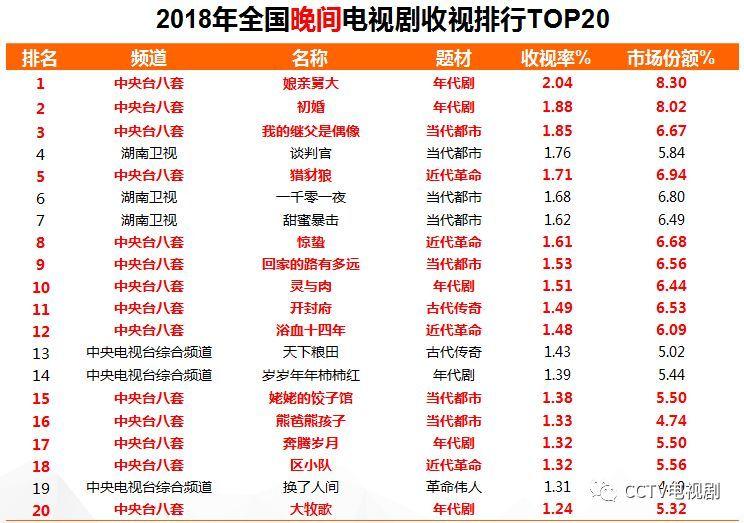 2018年 收视排行_2018全国卫视收视率排行榜 收视率最高的综艺节目 2018电