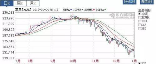 齐俊杰:苹果也能暴雷!这次跟中国有关!