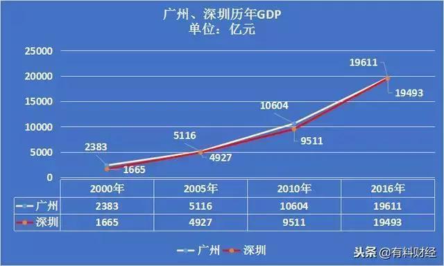 历年广州深圳gdp_深圳历年gdp