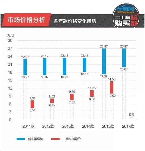 二手车购买指数:东风标致508_凤凰彩票网址
