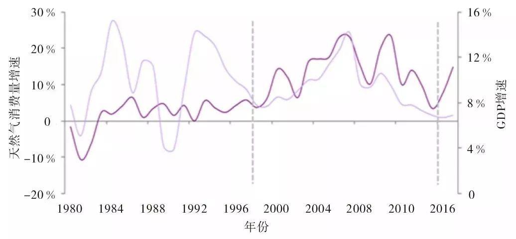 中国gdp曲线图_中国gdp增长率曲线图