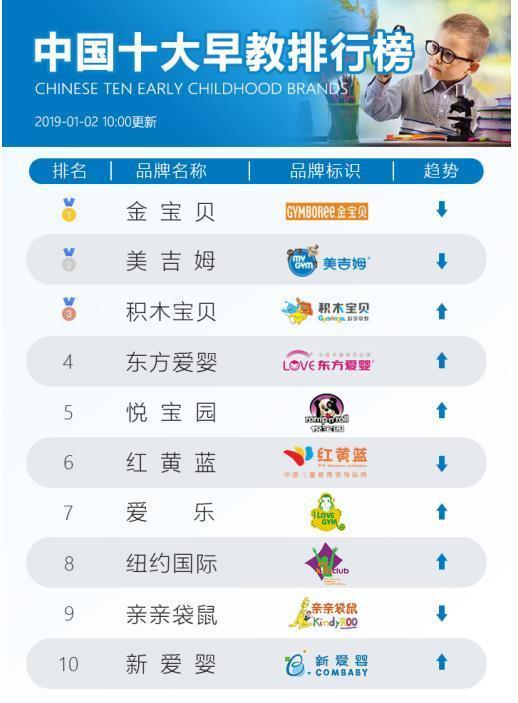 2019年加盟排行_2019年特色教育加盟排行榜前十大品牌