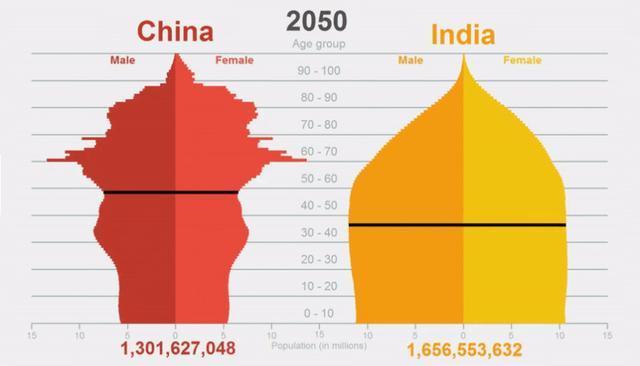 印度和中国人口_2018世界人口排名,中国人口最多,世界人口总数达76亿左右