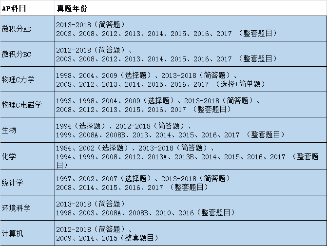 AP历年真题汇总(选择+简答题最全)