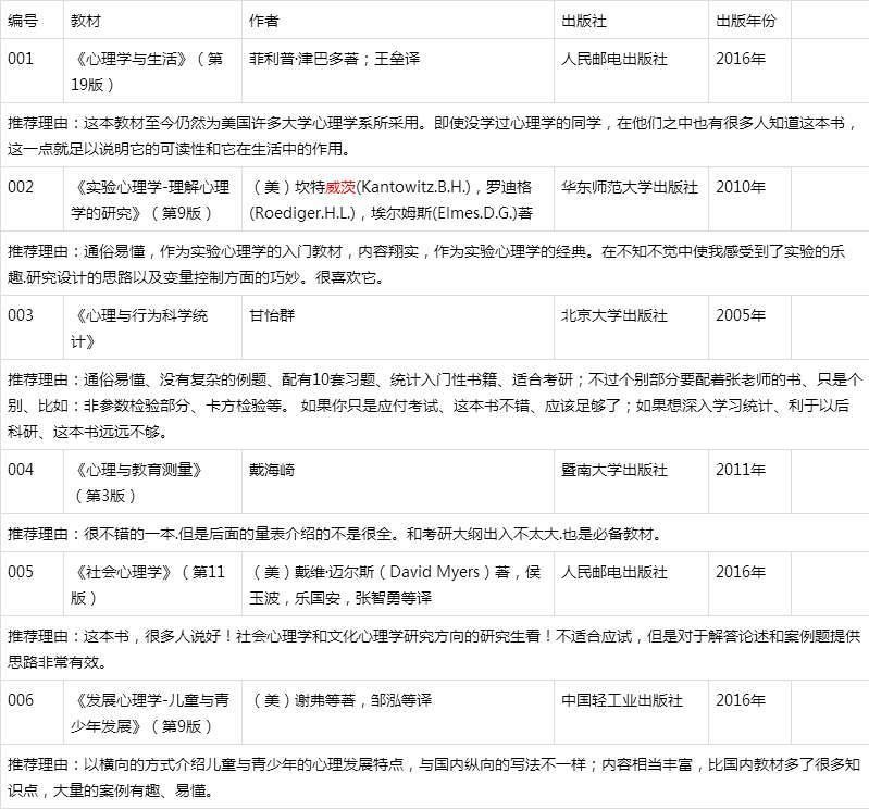 2019心理学考研312统考真题勤思考研分析