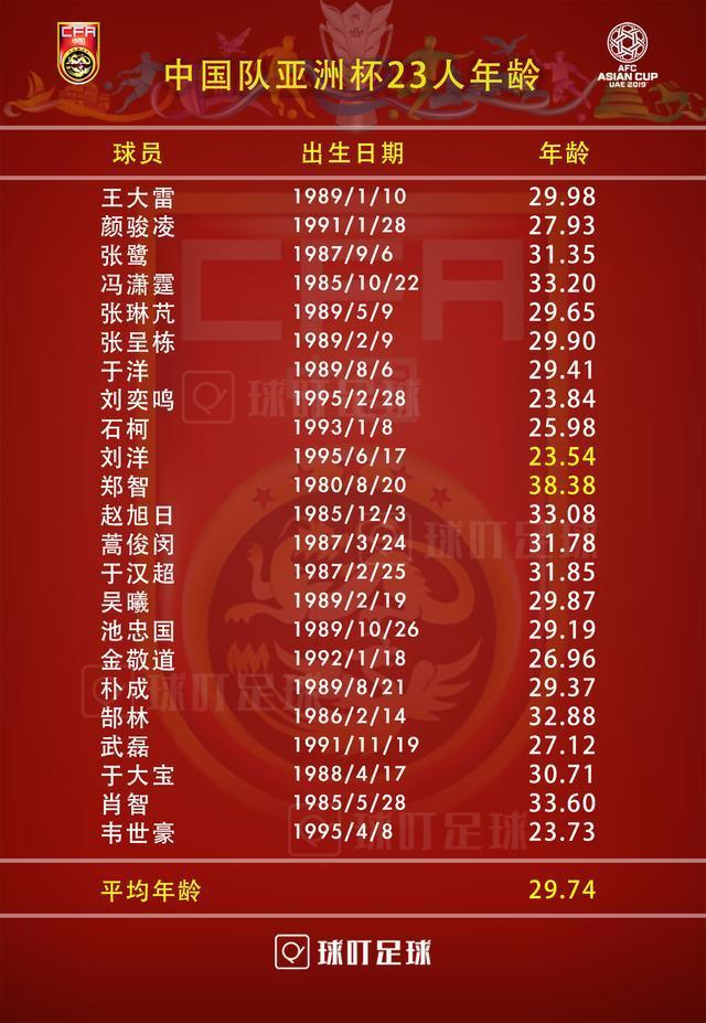 国足调整亚洲杯名单:年龄最小的国安门将落选国足平均年龄上升