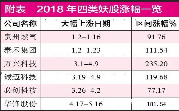 """2018四类妖股""""炼仙""""记"""