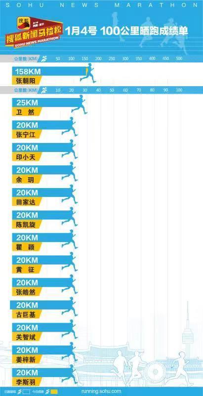 """第十季明星名人""""100公里""""晒跑第111日成绩"""