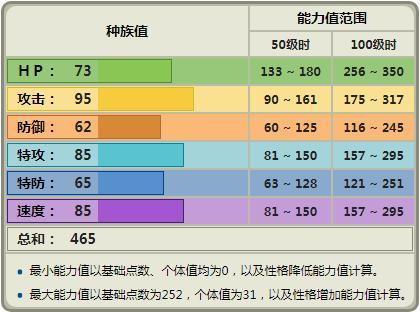 草比要打啥网站_惊角鹿:属性(一般),特性(威吓/察觉/食草).