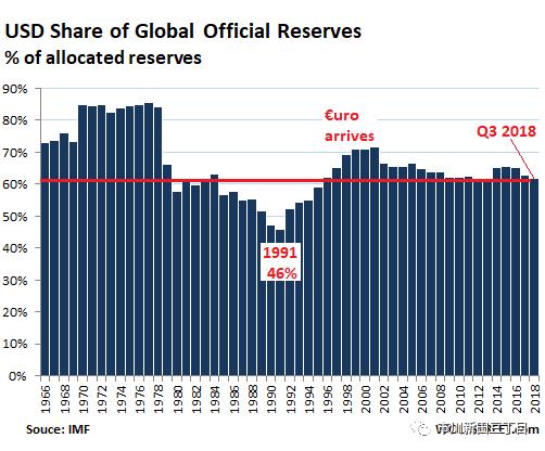 2013年各国外汇储备_美元作为全球最主要储备货币的地位稳如泰山吗?_the