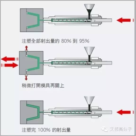 【制造工艺】这六种注塑成型,你认识几种?(图3)