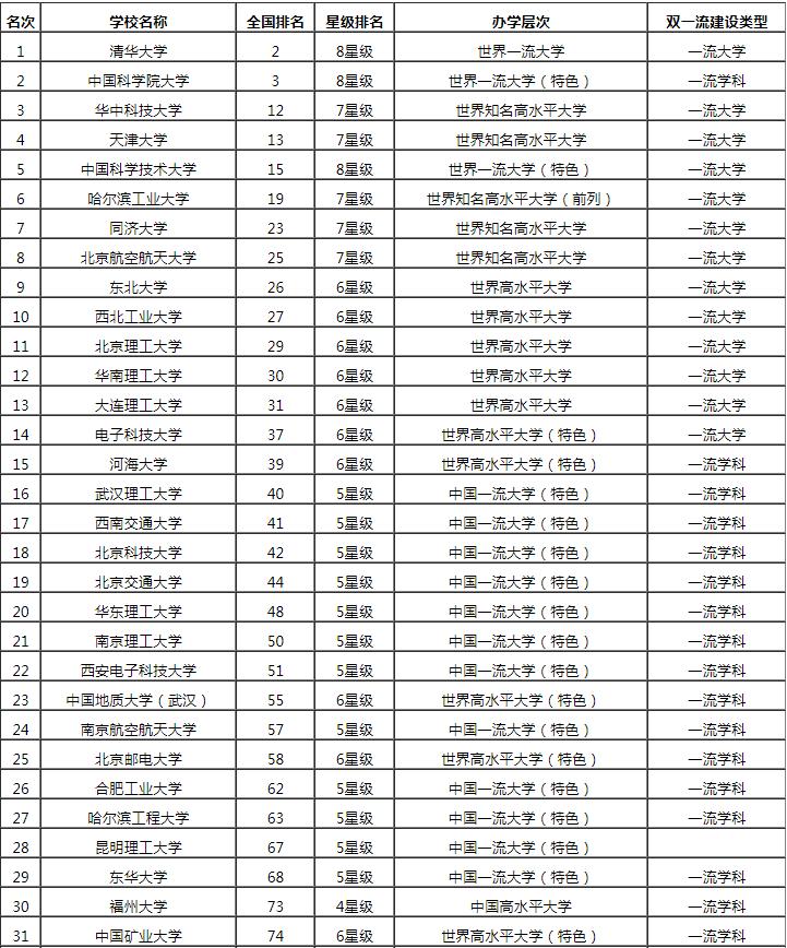 2019理科大学排行_2019年浙江高考理科大学排名及录取分数线