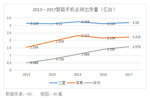 三星调低2019年智能手机产量目标,5年内首次不足3亿台(图1)