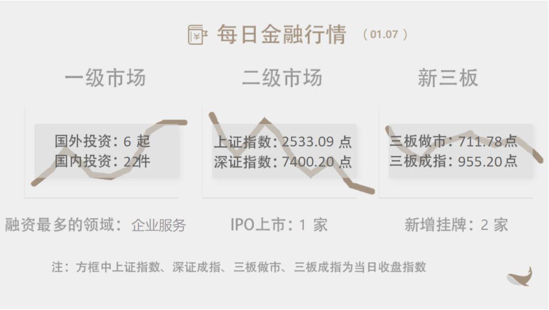 鲸准5分钟丨TCL集团:小米集团买入公司048%股份; 京东数科2018年实现全
