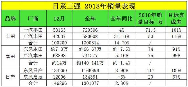 三大日系车2018销量对比本田再次压倒丰田东风日产最遗憾_凤凰彩