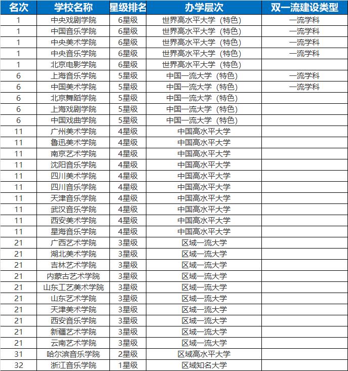 2019音乐类大学排行榜_2019年世界十大权威大学排名报告发布,中国891所高
