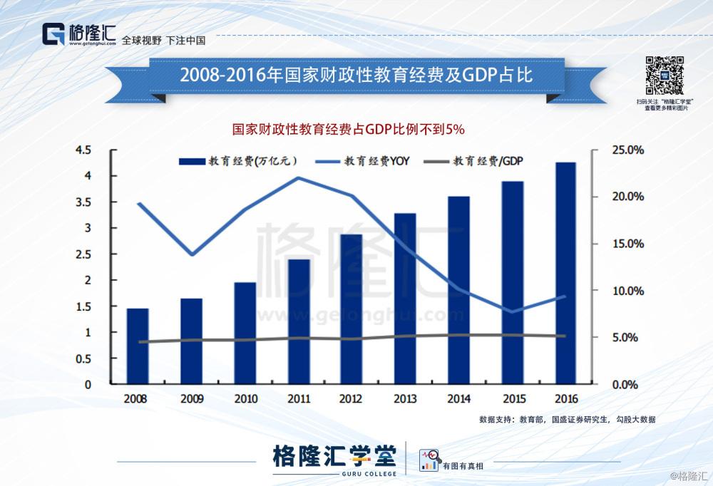 2021财政性教育经费占GDP_国家财政性教育经费占GDP比例连续四年超4