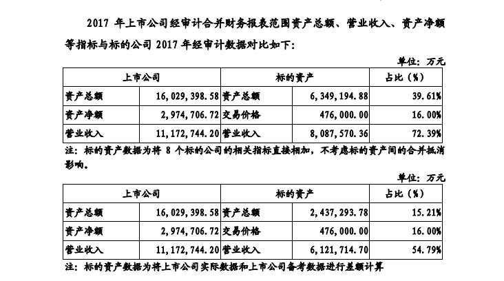 TCL集團47億出售家電等資產獲股東會通過,出售資產占集團營收七成