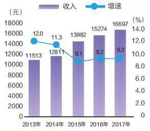 2017年农民人均纯收入_农民卡通图片