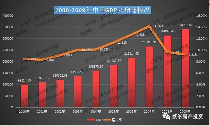 19年全国gdp_2020年全国gdp排名