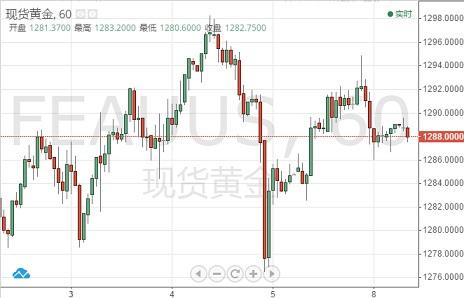周一(1月7日)美指持续进一步下滑,刷新去年10月以来低位95.63。与此同时,非美货币则受助走强,欧元/美元一路攀升触及1.1484高点,并连续3个交易日以阳线收涨。英镑/美元也持稳上扬,日内目前延续涨势触及1.2789高点。