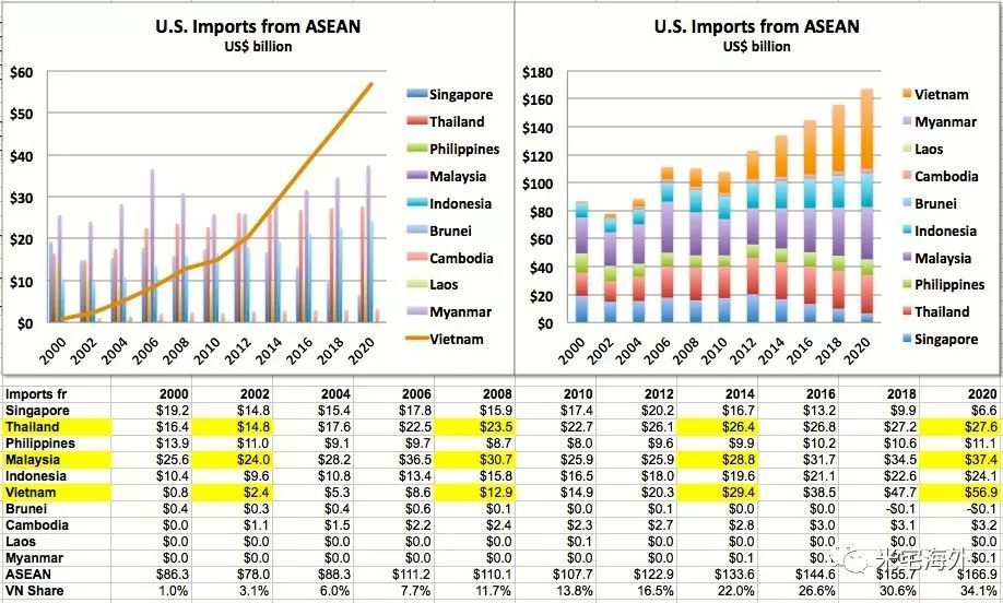 东南亚gdp现状_崛起的东南亚,未来十年投资大趋势
