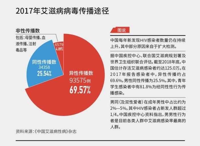 同性恋人口比例_世纪佳缘发布第五期中国男女婚恋观调查报告