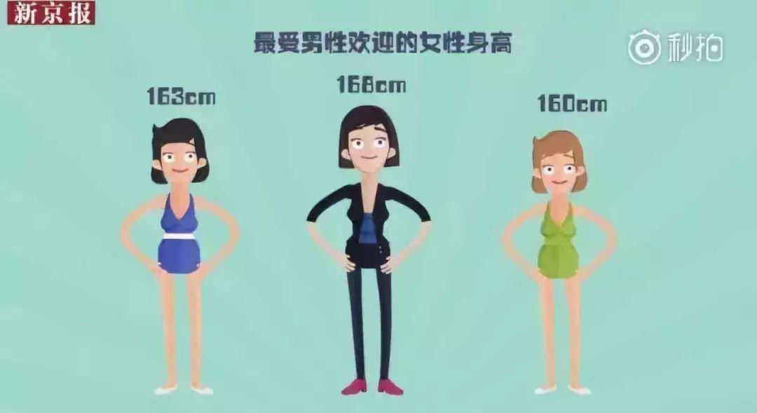 人均身高_标准体重身高对照表
