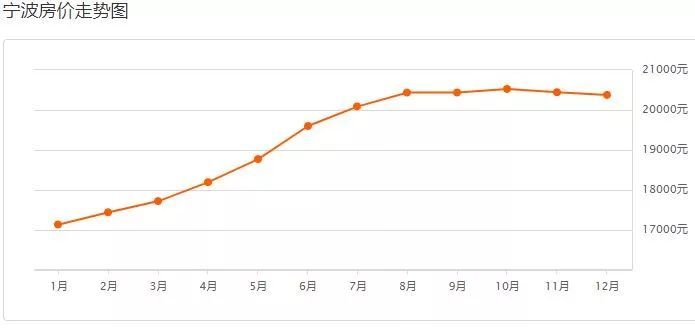 宁波gdp能破万吗_宁波人均GDP破2万美元,达到发达国家水平