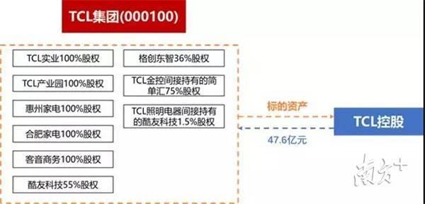 TCL47.6亿出售电视、手机等终端业务方案引发争议,今后转型科技产业